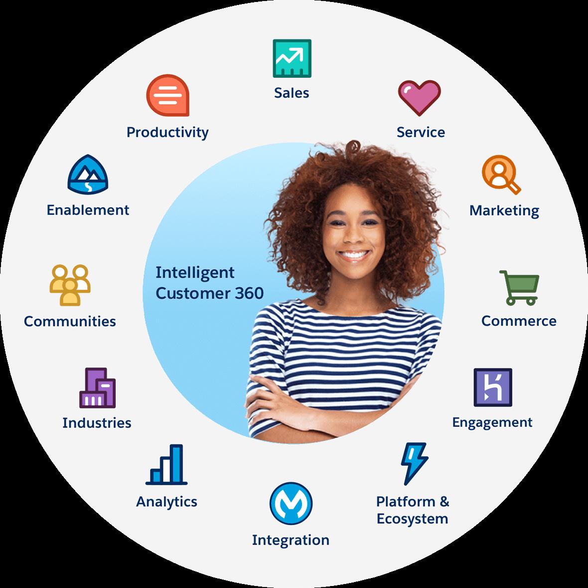 salesforce-customer-360-platform-metaoups
