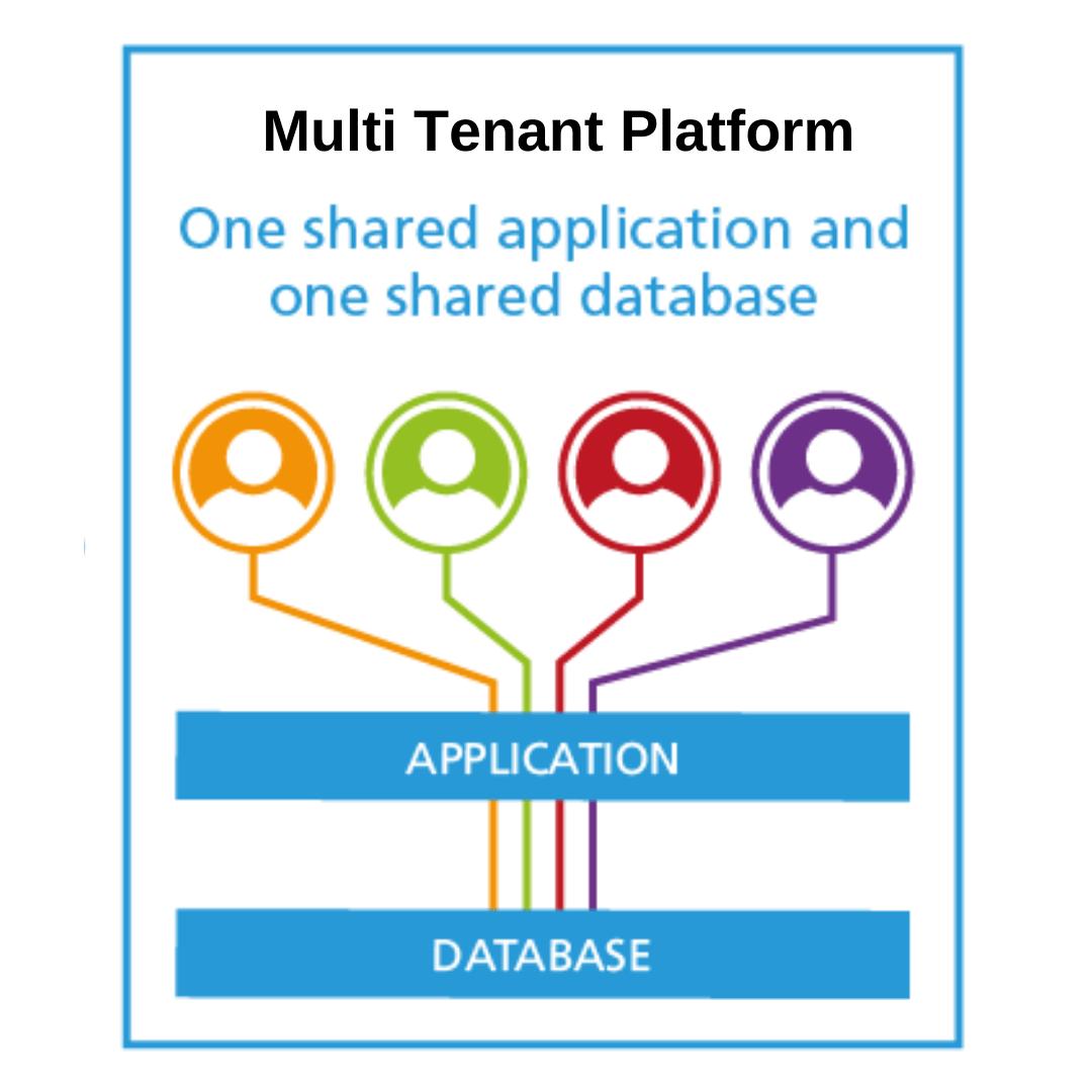 salesforce-multitenant-platform-metaoups