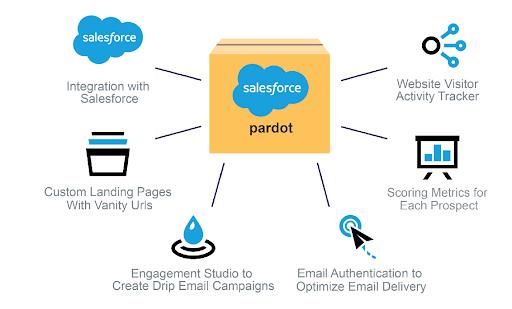 salesforce-pardot-features