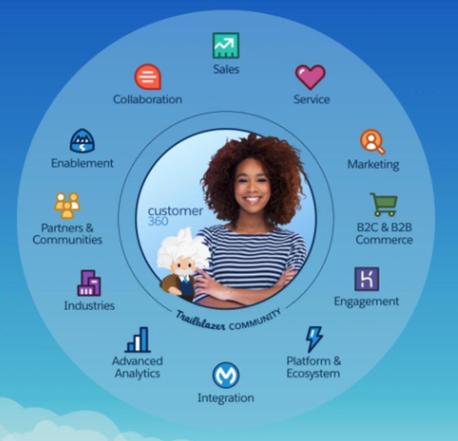salesforce-customer-360-banner
